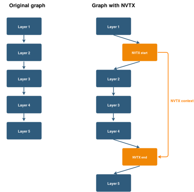 Embedding NVTX start and NVTX end nodes diagram