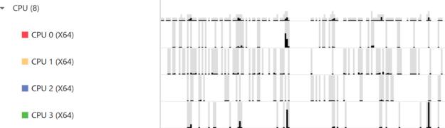 CPU cores utilization image