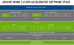 GPU-Accelerated Spark XGBoost – A Major Milestone on the