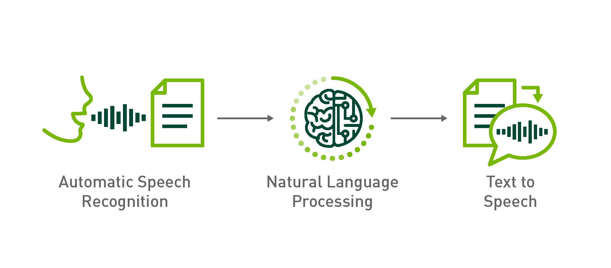 How To Build Domain Specific Automatic Speech Recognition Models On Gpus Nvidia Developer Blog
