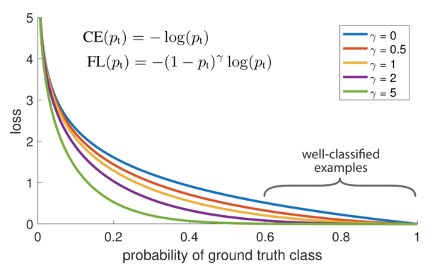 Graph showing how increasing the gamma value yields a smaller loss between the probability of ground truth class vs. loss for well-classified examples,