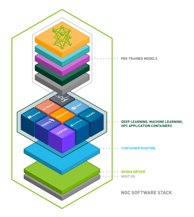 Diagram shows the NGC stack, starting with pretrained models in the first layer; deep learning, machine learning, HPC application containers in the second layer; the container runtime in the third layer; an NVIDIA driver in the fourth layer; and the host OS on the bottom.