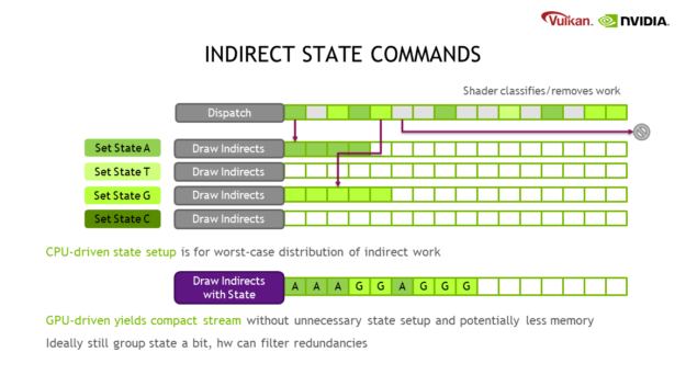 This diagram shows how GPU-driven state setup can be more efficient in terms of resource usage than CPU-driven state setup. A CPU-driven approach must allocate the worst-case amount of space to contain the data for draw indirect calls for each state. But some states might never be used, other states might be underutilized, and the amount of work could even be reduced by a shader (for instance, during occlusion culling). Instead, GPU-driven state setup yields a single, compact stream without unnecessary state setup and potentially with less memory. Ideally, you should still group the state a bit; the hardware can then filter out redundant state changes.