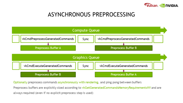 "This diagram shows how device-generated commands can be preprocessed on the compute queue, at the same time that the graphics queue is drawing running commands generated by the previous batch. Uses synchronization between generating and running commands. The caption says ""Optionally preprocess commands asynchronously with rendering, and ping pong between buffers. Preprocess buffers are explicitly sized according to vkGetGenerateCommandsMemoryRequirementsNV and are always required (even if no explicit preprocess step is used)."""