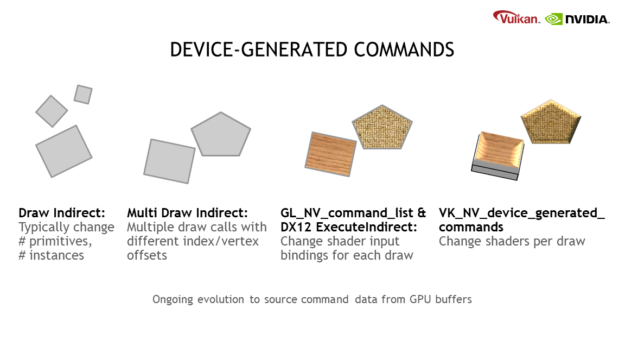 """This diagram shows how GPU work creation has evolved over time, captioned """"Ongoing evolution to source command data from GPU buffers"""". Left: Draw Indirect: Typically change the number of primitives and the number of instances. Middle left: Multi Draw Indirect: Multiple draw calls with different index or vertex offsets. Middle right: GL_NV_command_list & DX12 ExecuteIndirect: Change shader input bindings for each draw. Right: VK_NV_device_generated_commands: Change shaders per draw."""
