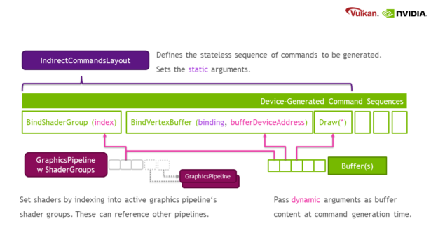 This diagram shows that a NVkIndirectCommandsLayoutNV object defines the stateless sequence of commands to be generated and sets the static arguments. It contains device-generated command sequences, such as BindShaderGroup(index), BindVertexBuffer(binding, bufferDeviceAddress), and Draw(various arguments) calls. BindShaderGroup sets shaders by indexing into the active graphics pipeline's shader groups. These can reference other pipelines. For BindVertexBuffer and Draw commands, dynamic arguments can be passed as buffer content at command generation time.