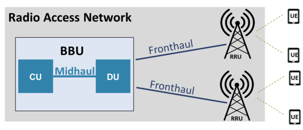 Diagram shows that user equipment connects to remote radio units on cell towers, which connect to the baseband units via a fronthaul and midhaul network.