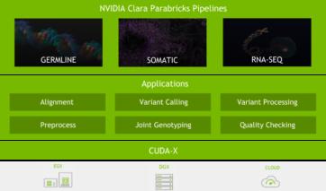 clara-parabricks-pipeline-architecture
