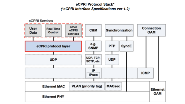 eCPRI services, synchronization and management traffic run over UDP/IP or ICMP on top of Ethernet, for cellular fronthaul data transmission on Ethernet networks.