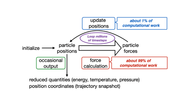 For each iteration of NAMD molecular simulations, particle positions are inputted to a force calculation, which is about 99% of the work. Looping over millions of timesteps, updating particle positions is about 1% of the computational work. Occasional output provides information on energy, temperature, pressure, and position coordinates.