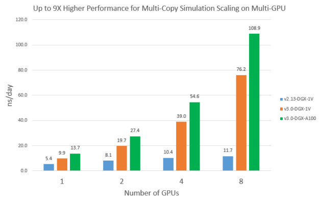 Multiple copies of a simulation or replicas, provide 9X the throughput with additional GPUs using A100 compared to V100.