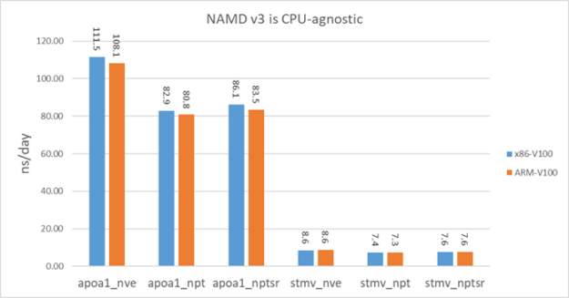 Whether V100-PCIe running on an ARM CPU or x86 CPU, the performance is virtually identical. This is due to the computations running on GPUs and not being bottlenecked by CPUs.