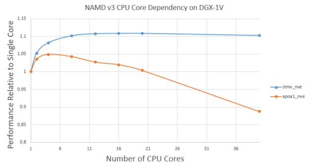 The number of CPU cores used in NAMD slightly affects throughput. For larger systems like STMV, it is likely sufficient to use about 10 CPU cores. Smaller systems like APOA1 only benefit from a few CPU cores. In either case, there is a nearly flat performance curve varying CPU cores. In fact more than four for APOA1 degrades performance.