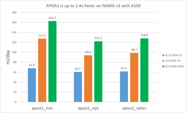 Smaller systems like APOA1 are about 2.4X faster on NAMD v3 with A100. This is compared to v2.13 on V100.