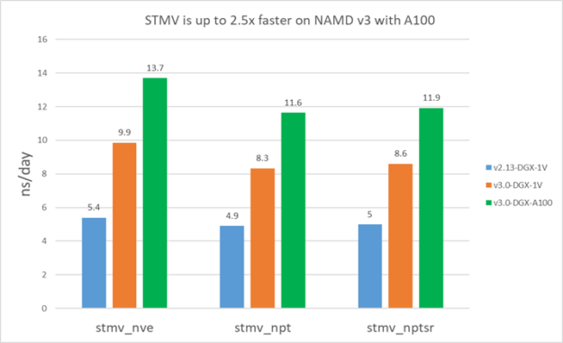 Larger systems like STMV are about 2.5X faster on NAMD v3 with A100. This is compared to v2.13 on V100.