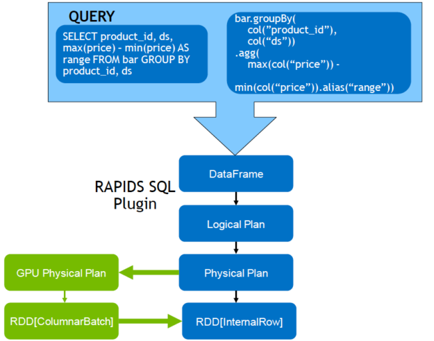 The diagram shows a query execution flow from a DataFrame to a logical plan to a GPU physical plan to columnar batch execution.