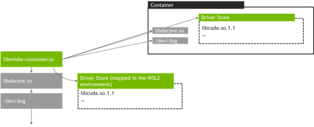 The diagram shows that the DriverStore gets automatically mapped from the host system into the WSL 2 container. The libnvidia-container.so loads the CUDA library (libcuda.so.1.1) from that mapped DriverStore location within the container.