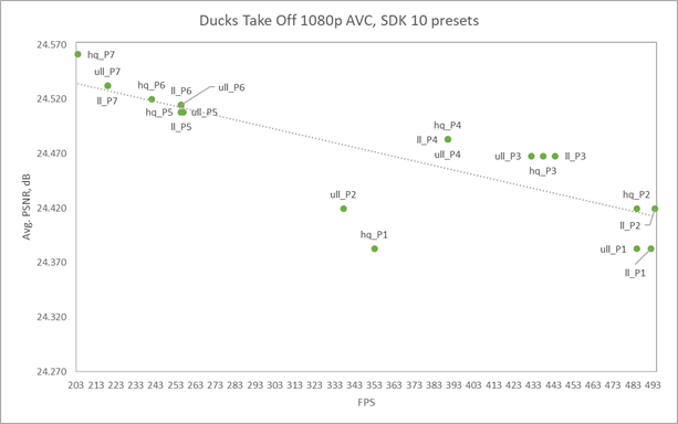The SDK 10 presets points are located nearby the trend line. The Quality vs. performance tradeoff is predictable and almost linear.