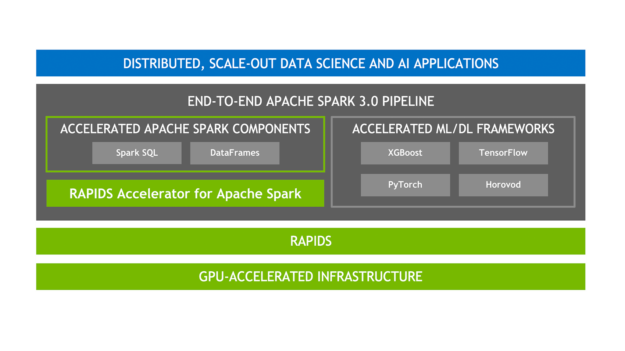 The diagram shows accelerated Spark components and ML layered on top of RAPIDS and a GPU-accelerated infrastructure.