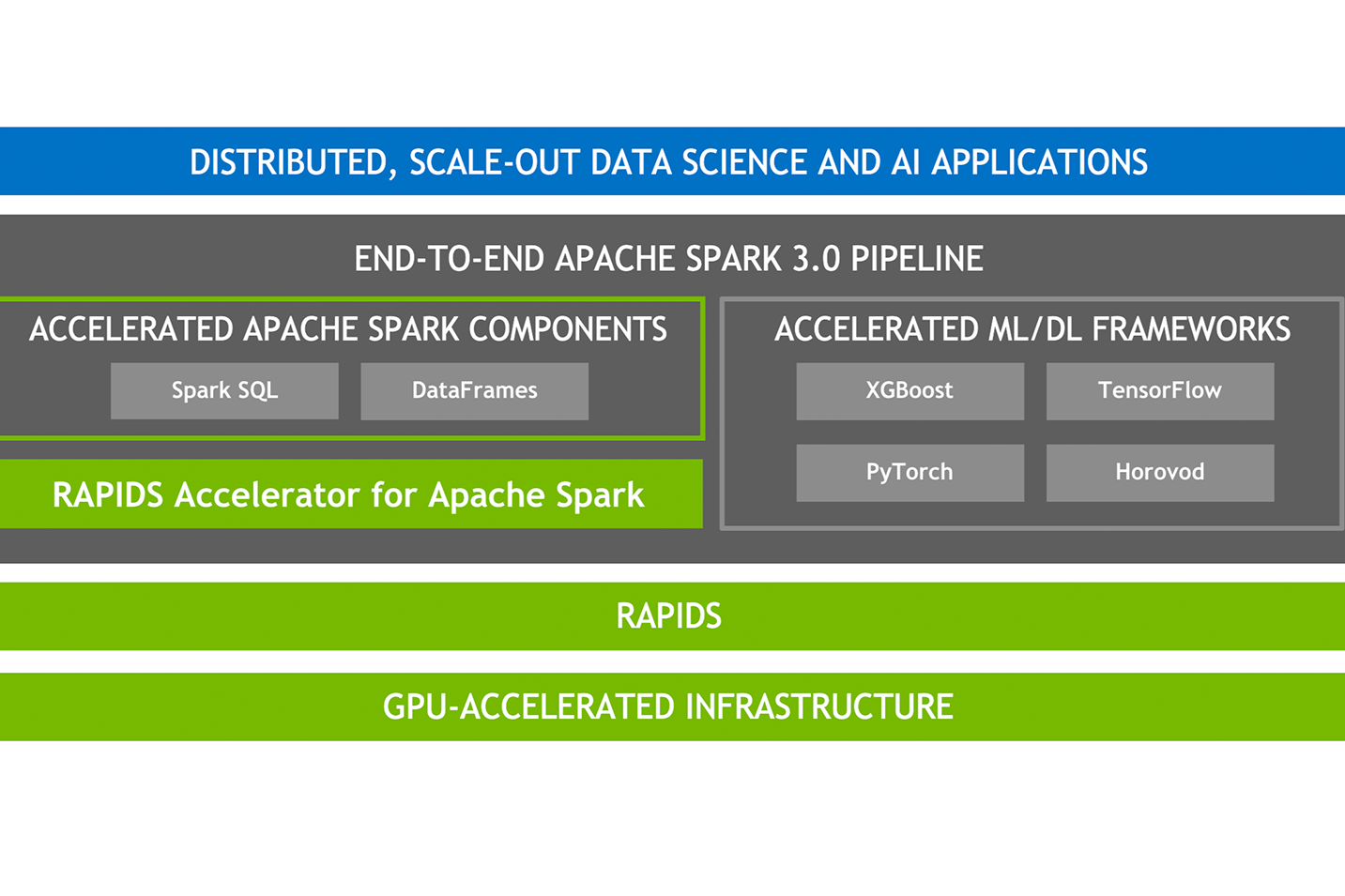 Accelerating Apache Spark 3.0 with GPUs and RAPIDS