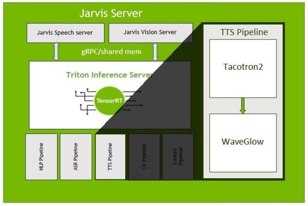 A diagram of the Jarvis Server showing that a TTS pipeline is one of several components, and is composed of the Tacotron2 and WaveGlow networks.