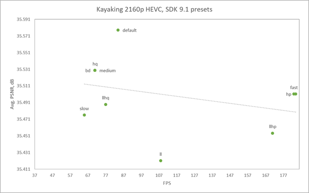 The SDK 9.1 presets don't give users a scaling between quality and performance for the Kayaking sequence. The results are too far away from the trend line, located almost chaotically.