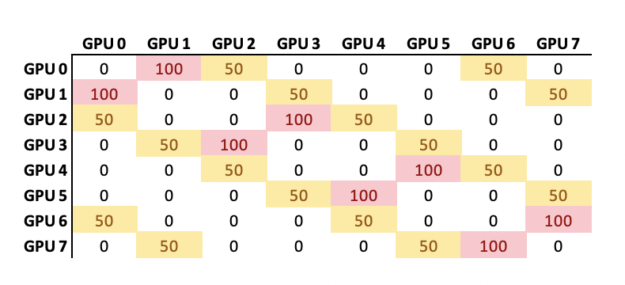 The chart shows four GPU-to-GPU pairs with heavier communication.
