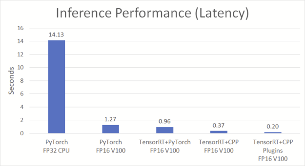 A diagram comparing latency of the different TTS impementations, with the TensorRT C++ implementation with plugins having the lowest latency (.20).