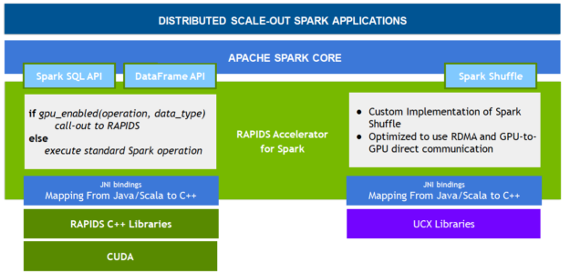 The diagram shows Spark SQL/DataFrame and Spark shuffle components built on the RAPIDS Accelerator for Apache Spark, which is built on the RAPIDS, CUDA, and UCX libraries.