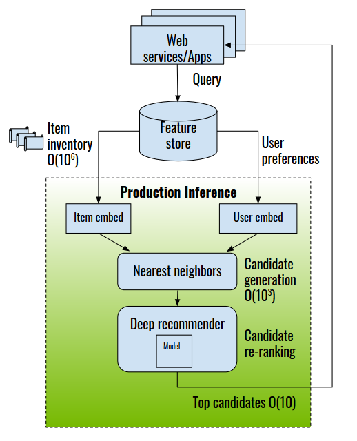 The diagram shows that a candidate generation mechanism first generates up to a few thousands candidate items. A DL recommender re-ranks the candidate and top candidates are presented to the user.