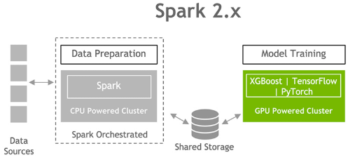 The diagram shows separate clusters for data preparation and model training with Spark 2.x.
