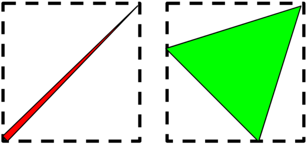 On the left side, there is a long, thin triangle inside a bounding box with lots of empty space. On the right side, there is an evenly shaped triangle inside a bounding box with less empty space.