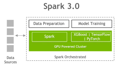 The diagram shows Spark 3.0 data preparation and model training on a GPU-powered cluster.