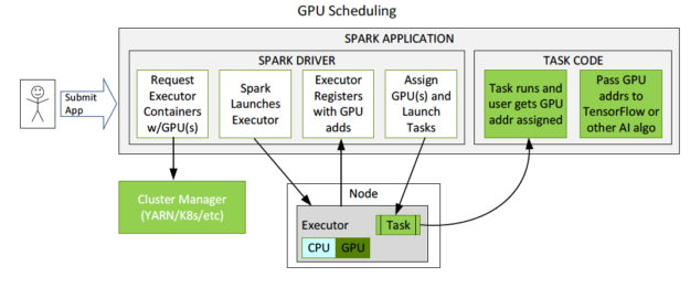 The diagram shows GPU scheduling flow from the Spark driver to the cluster manager, to executor launch, GPU assignment, and task launch.