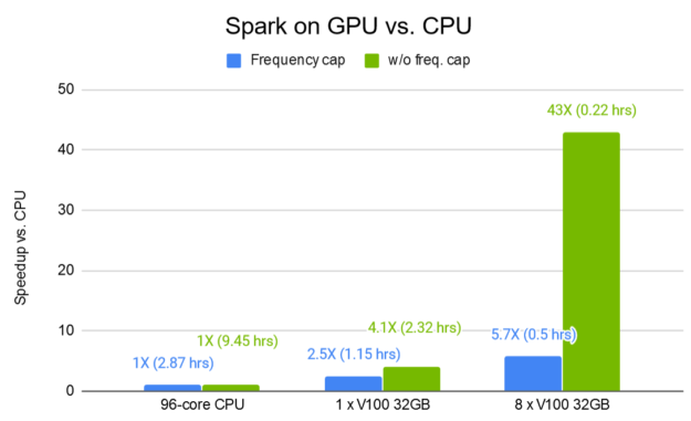 The diagram shows improved performance on GPU, up to 43X on 8xV100 32 GB with no frequency cap.