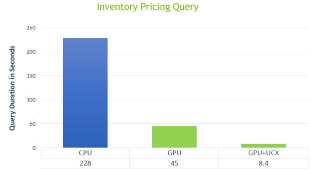 The diagram shows CPU query took 228 seconds,  GPUs+UCX query took 8.4 seconds.