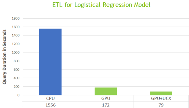 The diagram shows CPU query took 1,556 seconds,  GPUs+UCX query took 79 seconds.