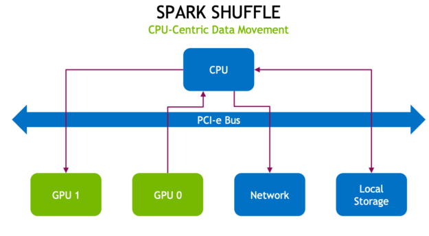 The diagram shows data movement to local storage, network, and another GPU using the PCI-e bus and CPU.
