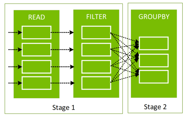 The diagram shows that data is moved between partitions when creating a new DataFrame from an existing one between stages.