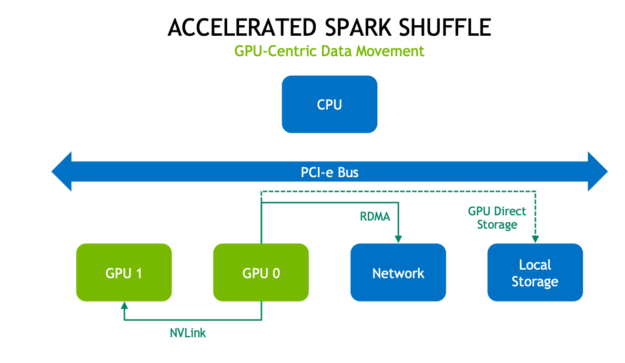 The diagram shows data movement to local storage, network, and another GPU using GPU direct storage, RDMA, and NVLink.