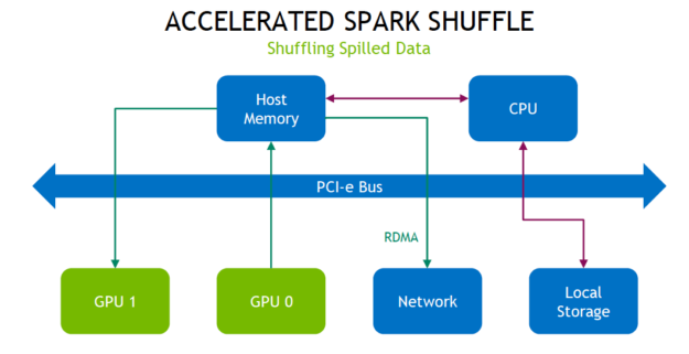 The diagram shows data movement to local storage, network, and another GPU using host memory, RDMA, and less CPU and PCI-e bus.
