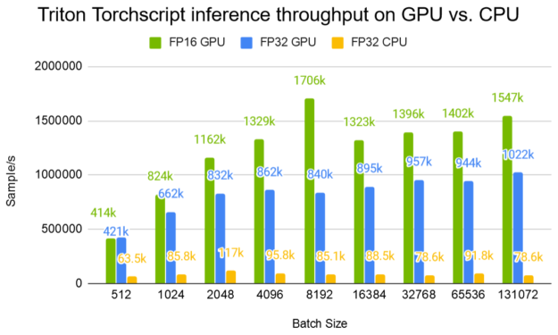 Compared to an 80-thread CPU inference, a Tesla V100 32-GB GPU offers up to 20x improvement in throughput. GPU throughput starts to saturate at around a batch size of 8K.
