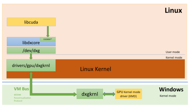 In the Linux guest, the CUDA user mode library talks to dxgkrnl driver's /dev/dxg device using IoCtls wrapped with libdxcore API. The dxg requests then get forwarded to the Windows host system using VMBus where for those the host dxgkrnl driver makes calls to the KMD (Kernel Mode Driver) DDI handlers.