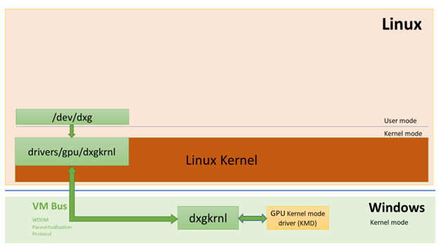 In the Linux guest, the dxgkrnl driver creates the /dev/dxg device for user mode components to access. The requests that come from GPU applications get forwarded to the Windows host system via VMBus where for those the host dxgkrnl driver makes calls to the KMD (Kernel Mode Driver) DDI handlers.
