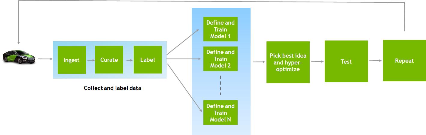 Building AI Infrastructure with NVIDIA DGX A100 for Autonomous Vehicles