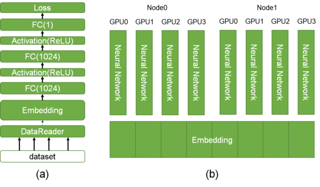 The left figure (a) shows a typical CTR model including data reader, embedding, and a fully connected layer. The right figure (b) depicts the HugeCTR architecture extensible to multiple GPUs and nodes.
