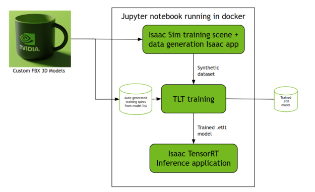 Diagram showing the input and output of the Jupyter notebook running in docker. On the left, a picture of an NVIDIA branded coffee mug from a render. In the center, a box indicating the processes that run inside docker: a) Isaac SIM training scene and dataset generation b) Auto generated training specs from 3D models list and the dataset from (a) are fed to the TLT training. c)  Isaac TensorRT inference application receives the output of (b). On the right, a symbol for a trained ETLT model as output of the TLT training process (b).