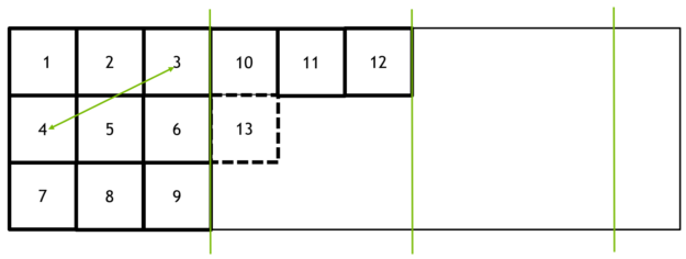 The array is made of 3 tiles. Each tile contains 3x3 blocks. The first row of the top-left tile contains blocks #1, #2 and #3. The second row of that tile contains blocks #4, #5, #6. A bidirectional array shows the distance between blocks #3 and #4.