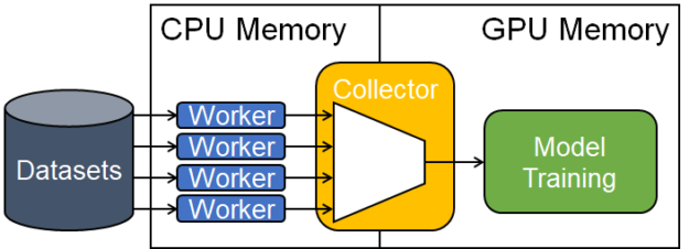 This figure shows how four data readers read data from disk to host memory, and a collector reads one of them to feed the model training pipe.