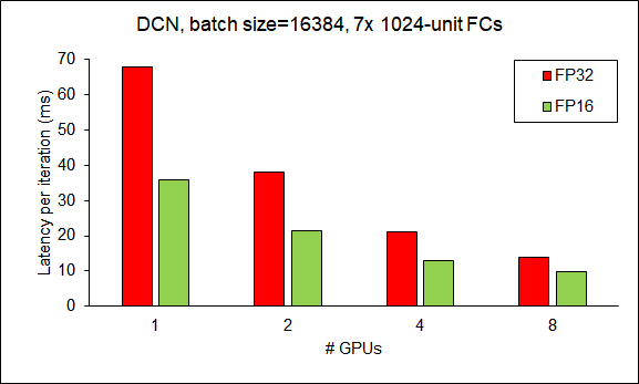 Scalability of HugeCTR from 1 GPU to 8 GPUs (DCN).